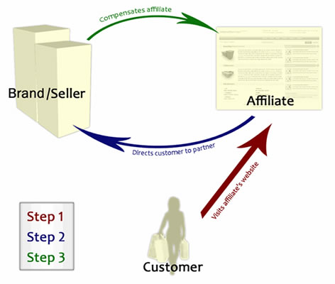 Affiliate Marketing Visual Display